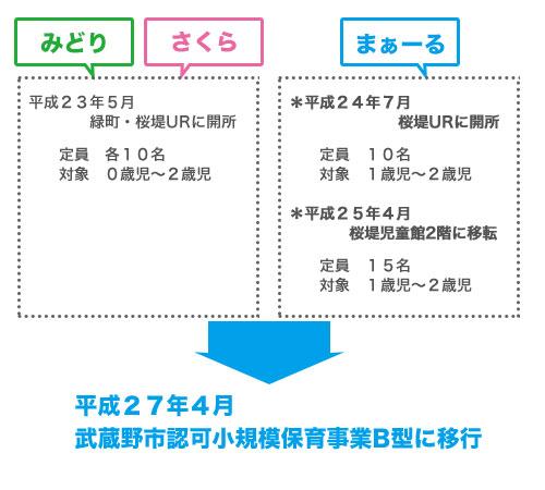 ひまわり保育室は、平成27年4月武蔵野市認可小規模保育事業B型に移行